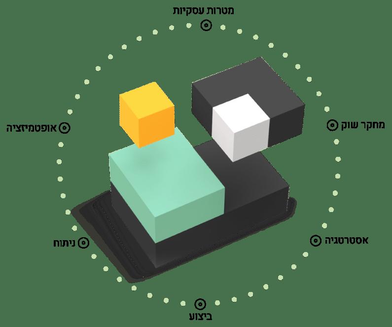 דגם תהליך העבודה